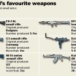 The Worlds favourite small arms